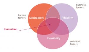 designthinking_catofusion